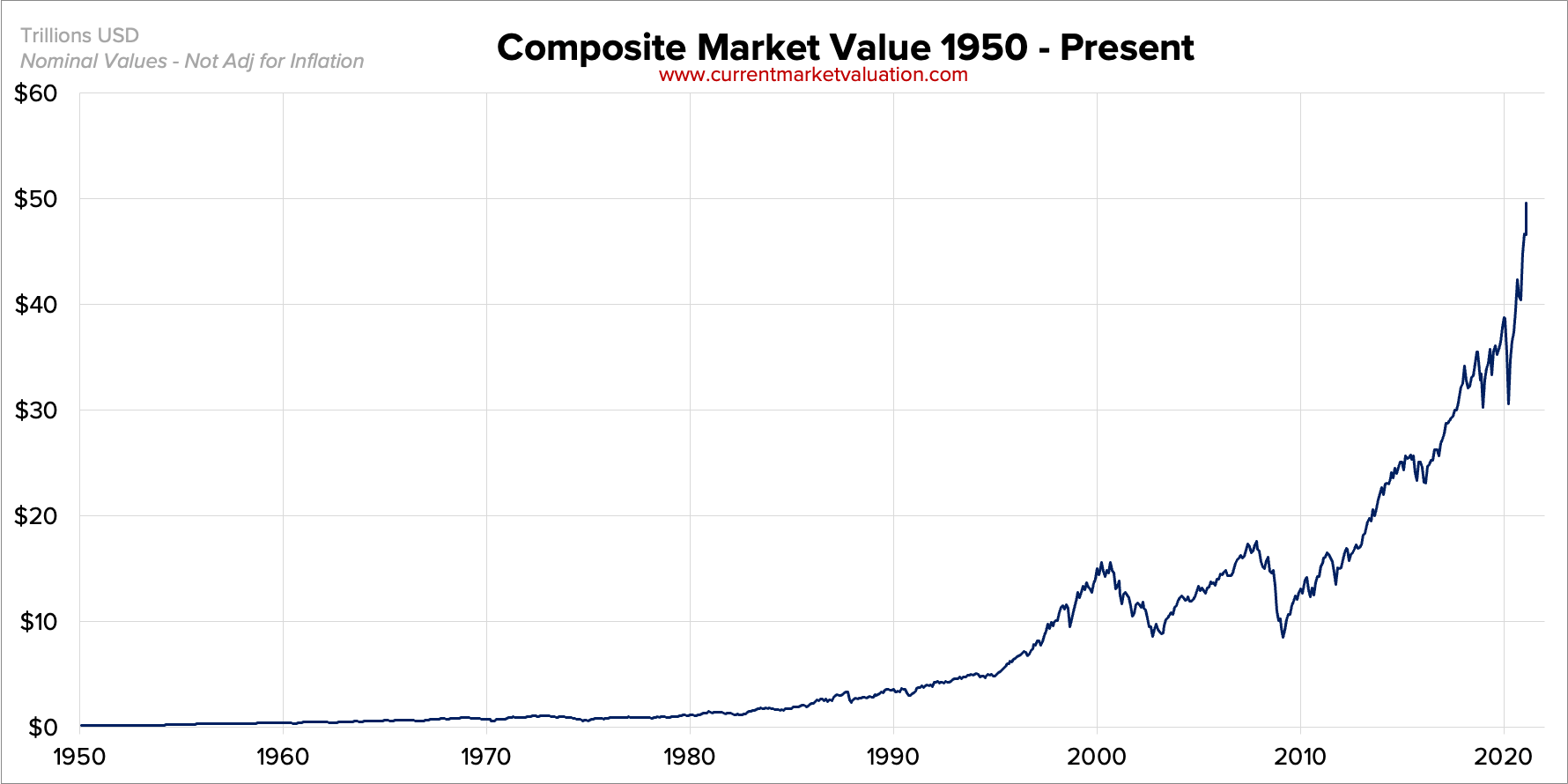 US Market Value since 1950
