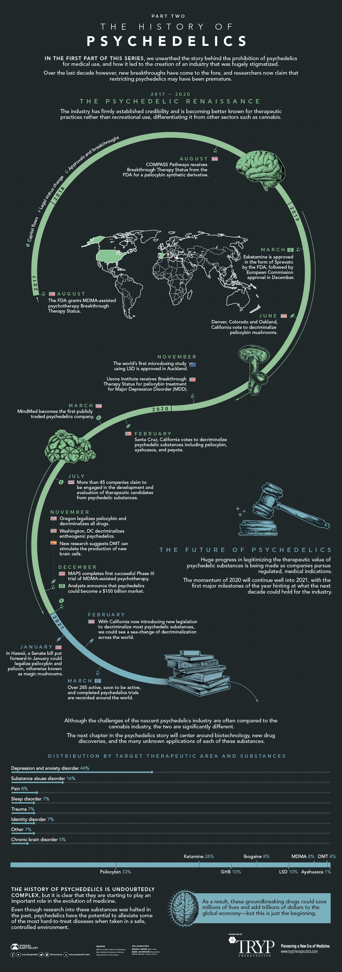 history of psychedelics part 2 infographic