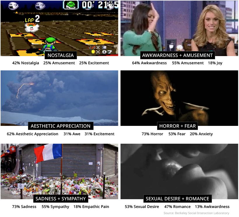 reported emotional reaction to video clips