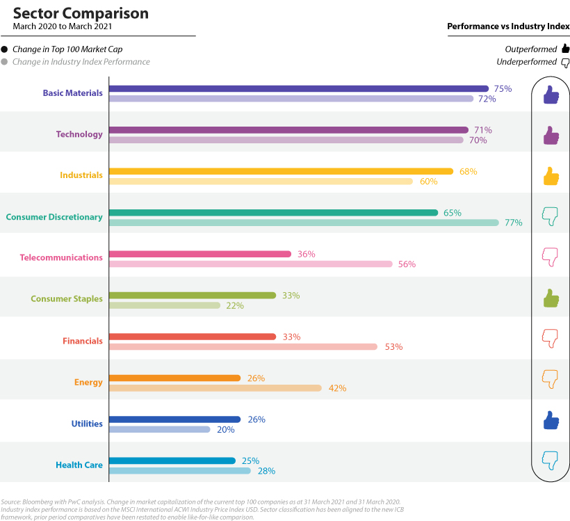 Sector Performance of Biggest Companies in the World